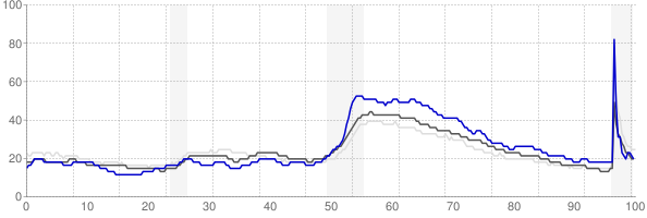 Dalton, Georgia monthly unemployment rate chart